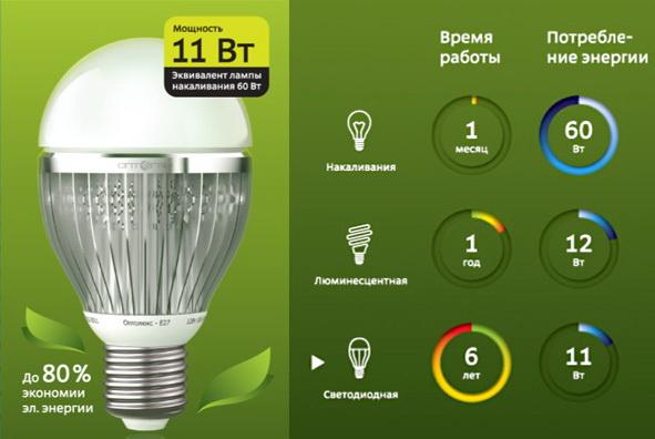 Экономит ли светодиодная лампа выгоды третьих лиц
